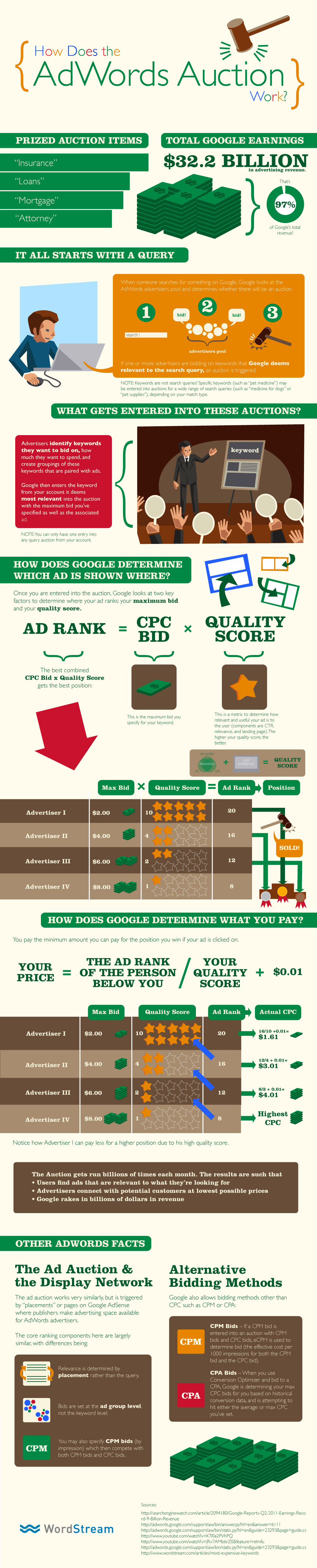 Google AdWords Explained